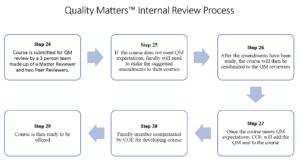 QM Internal Review Process