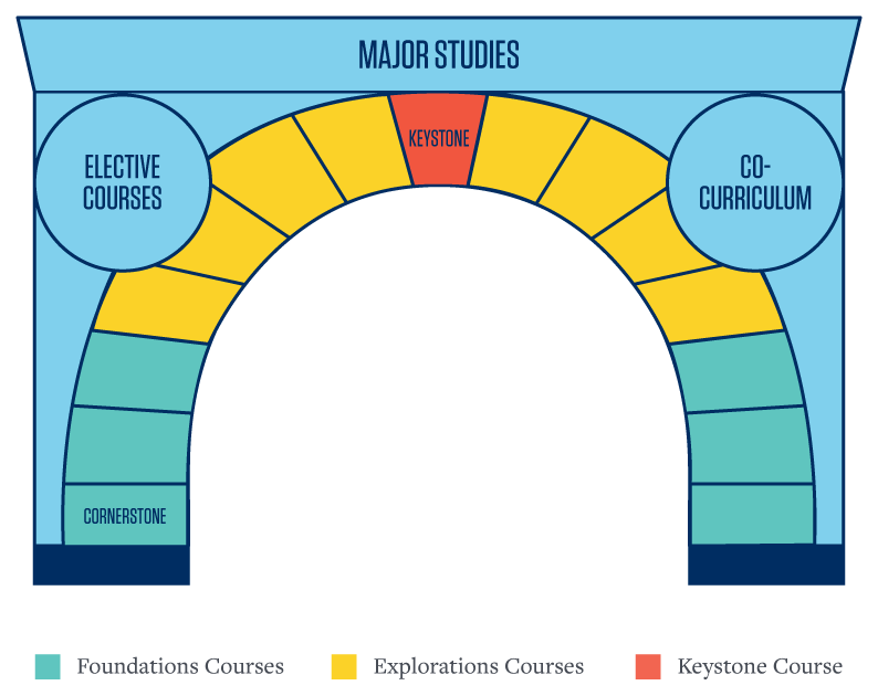 Core Curriculum arch: Bottom of arch consists of Foundations Courses which contains the Cornerstone course; middle section of arch consists of Explorations Courses; arch is completed by Keystone course. Arch is supporting corner structures which are Elective courses and Co-curriculum; all is is topped by the Major Studies.