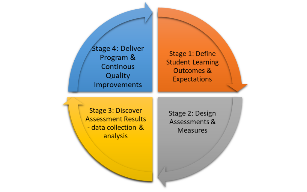 Stage 1: Define Student Learning Outcomes & Expectation; Stage 2: Design Assessments & Measures; Stage 3: Discover Assessment Results—Data Collection & Analysis; Stage 4: Deliver Program & Continuous Quality Improvements